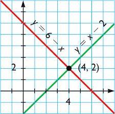 Definición De Ecuación Lineal Concepto En Definición Abc