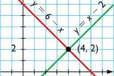 Definición de Ecuación lineal