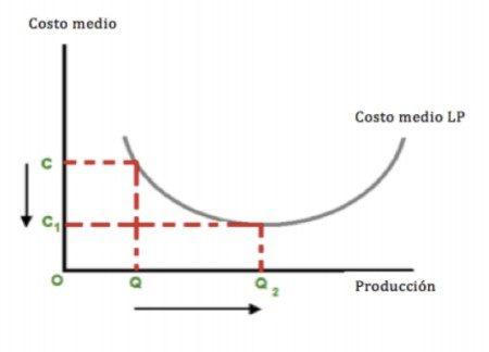 economiasescala1