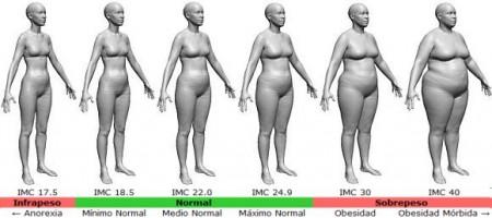 Índice de masa corporal