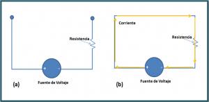 a la izquierda circuito abierto. A la derecha circuito cerrado con flujo de electrones.