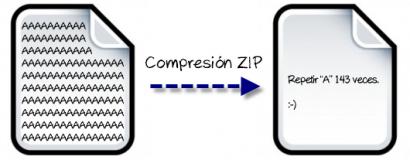 Un pequeño ejemplo de como funciona la compresión de datos.