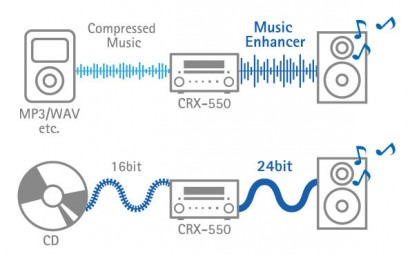 Ejemplo de compresión MP3, la onda en ambos casos es amplificada para salir por el altavoz.