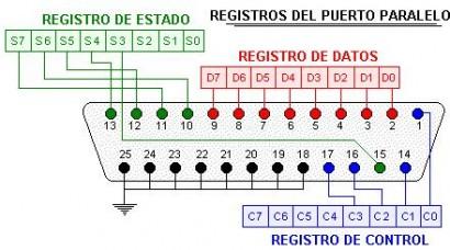 En detalle los conectores del puerto paralelo.