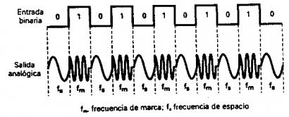En imagen arriba vemos datos binarios y vemos abajo datos ya modulados para enviar por la linea telefónica.