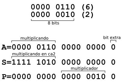 Arriba de la imagen podemos ver que una determinada combinación de ceros y unos equivalen a 6 dentro de una secuencia de 8 bits. Abajo podemos ver que se pueden relizar operaciones matemáticas con bits, aunque el resultado nunca podrá ser distinto de 0 ó 1.