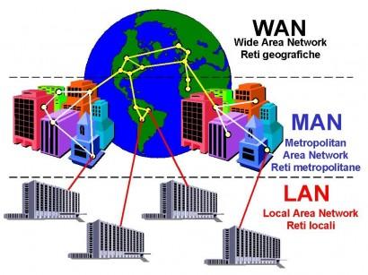Una representación gráfica de las distintas redes principales que existen.