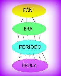 Eones