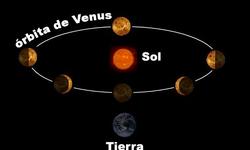 Definición de Orbital