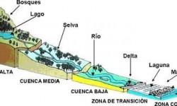 Definición de Cuenca