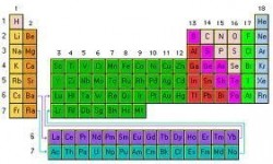 Definición de Ley periódica