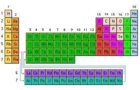Definicin de ley peridica concepto en definicin abc la ley peridica es el cimiento de la tabla peridica de los elementos tal como se denomina al esquema universal que organiza clasifica y distribuye los urtaz Gallery