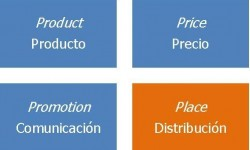 Definición de Marketing Mix