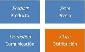 Definición de Marketing Mix