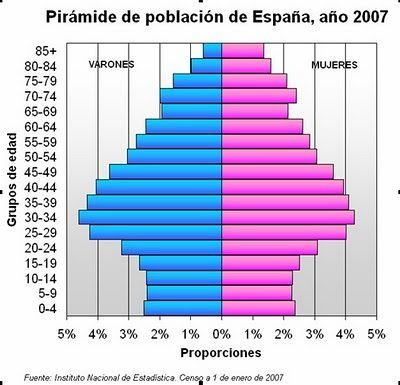 Resultado de imagen de piramide de poblacion