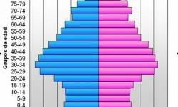 Definición de Pirámide de población