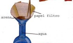 Definición de Filtración