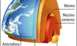 Definición de Geósfera