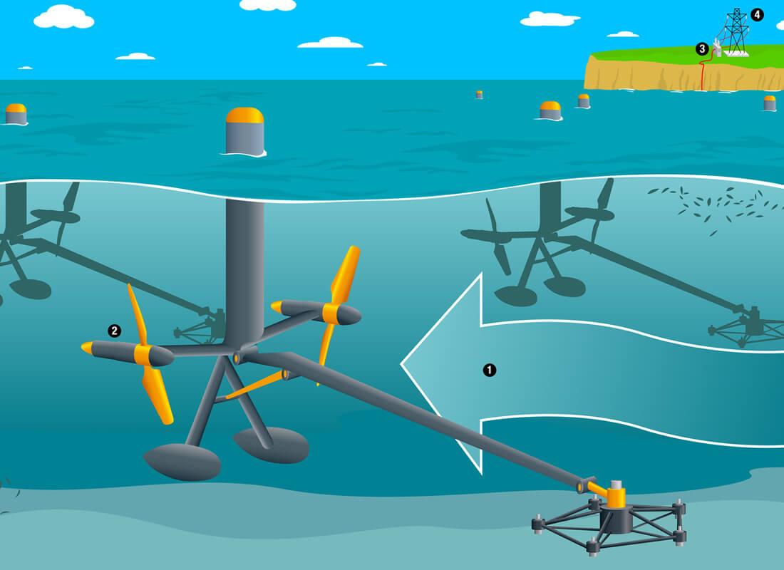 https://www.definicionabc.com/wp-content/uploads/medio-ambiente/Energia-Mareomotriz-sistema.jpg