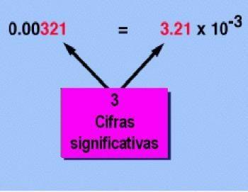 notacion