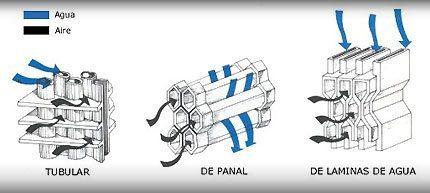 Definici n de radiador concepto en definici n abc - Radiadores de agua para calefaccion de segunda mano ...